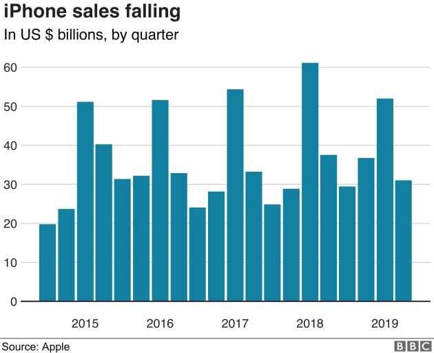 Sprzedaż  iPhone'ów