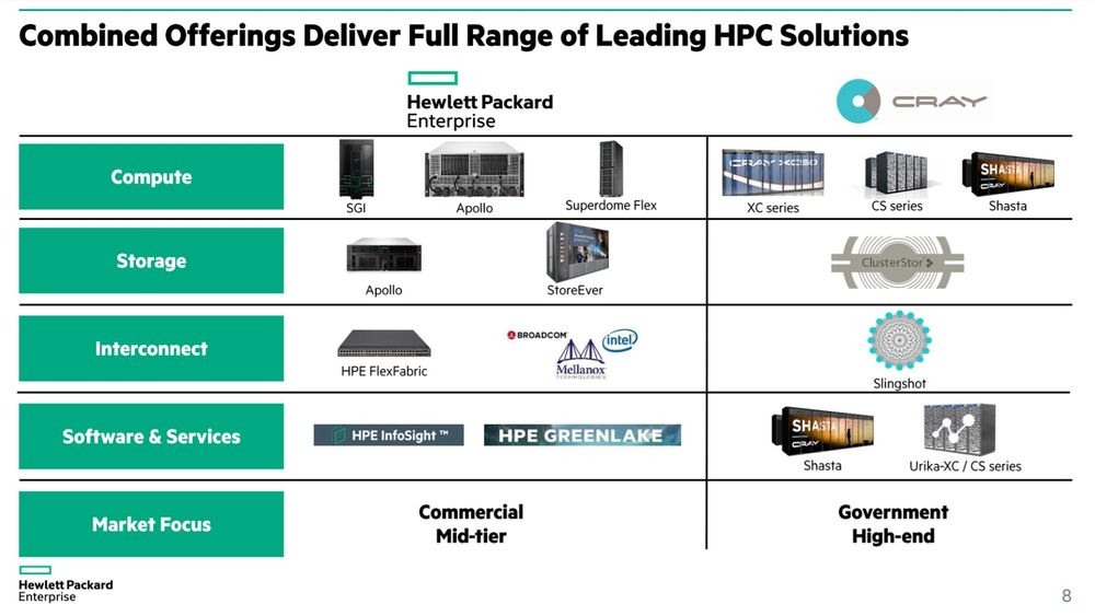 Oferta firm HPE i Cray