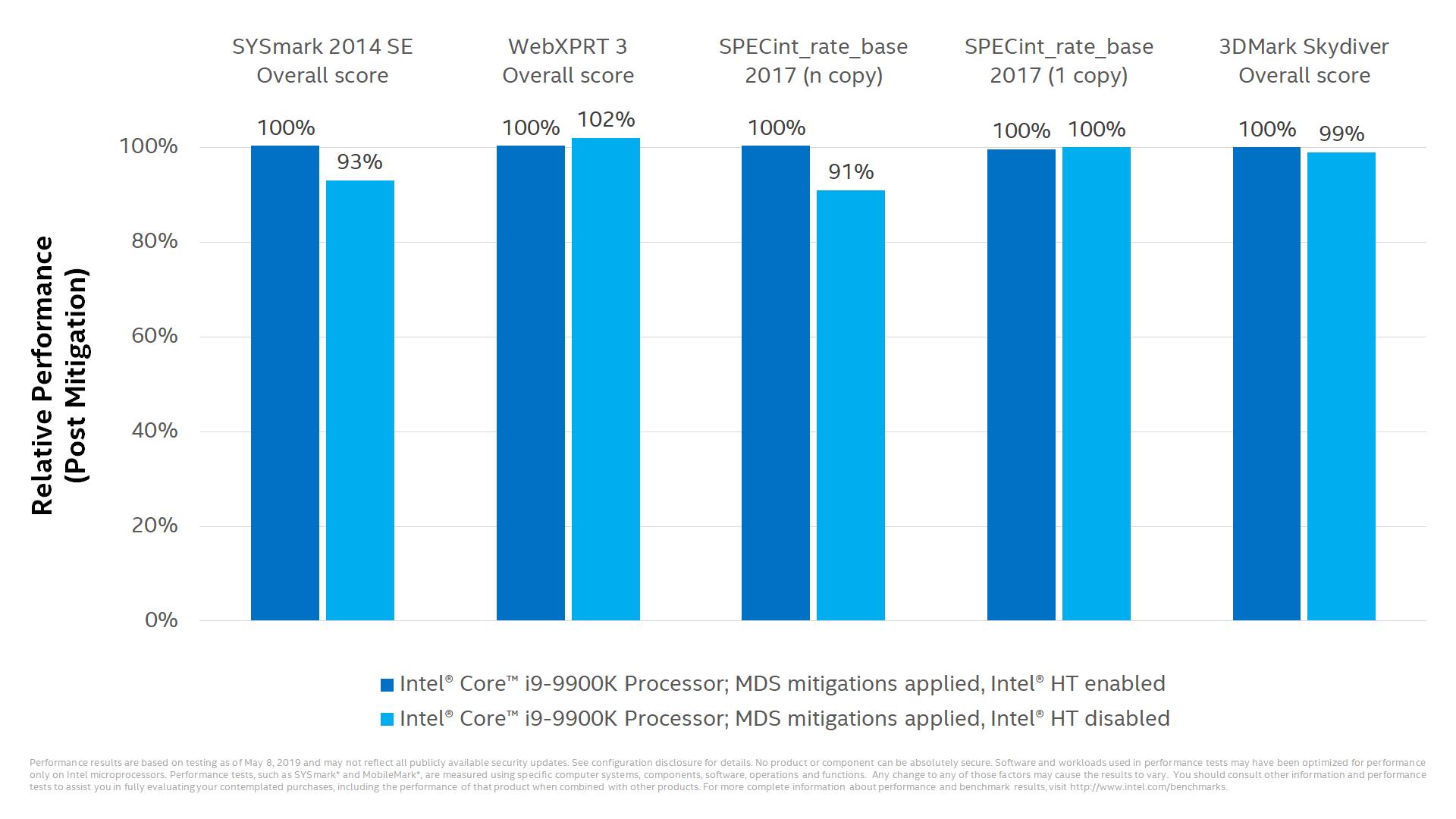 Intel - luka MDS