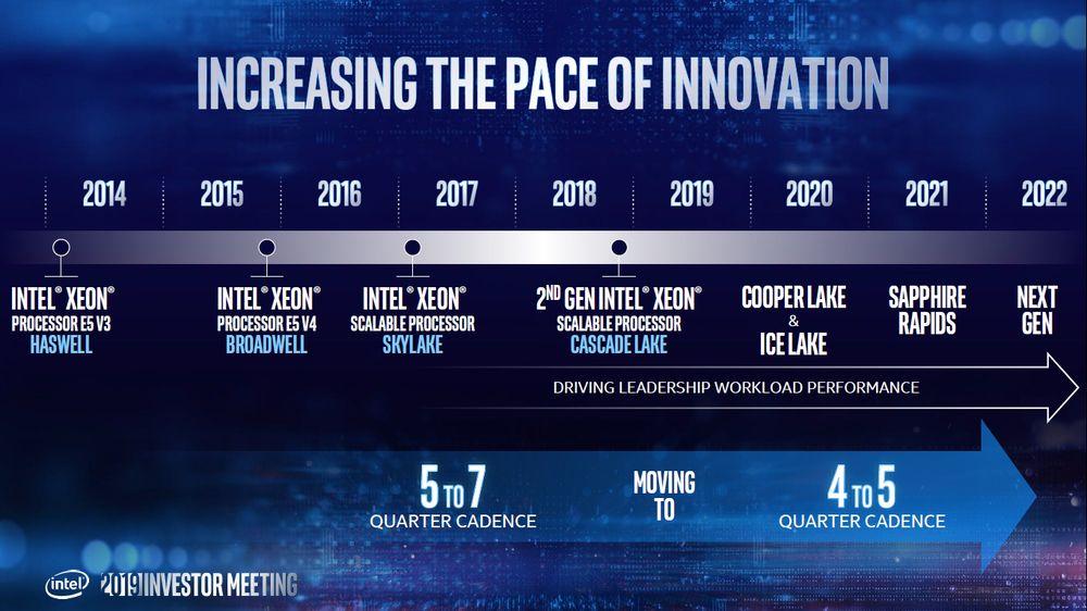 Intel - plany wydawnicze