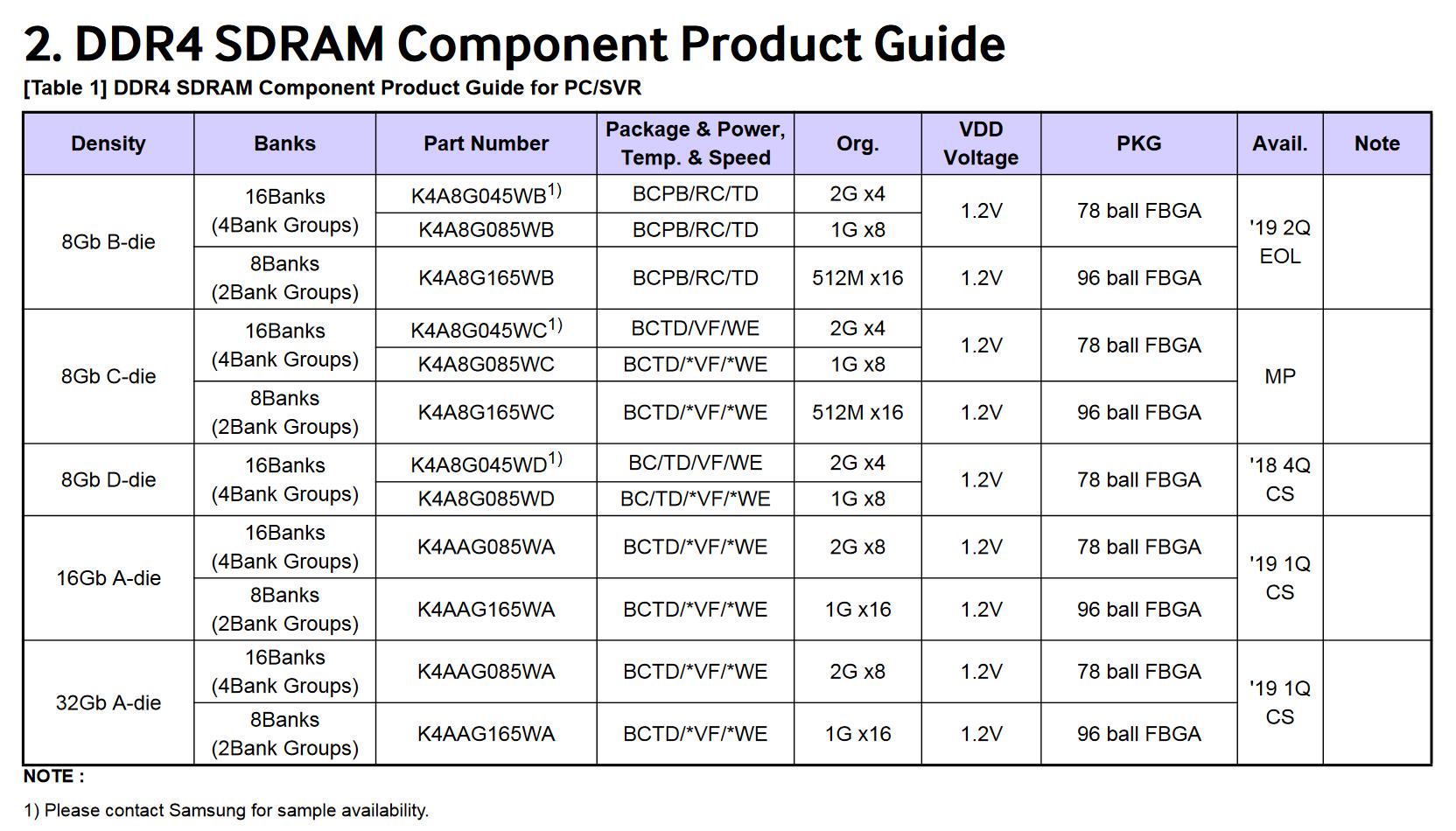 Samsung - katalog DDR4 B-die