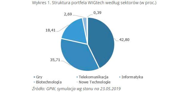 GPW WIGtech wykres