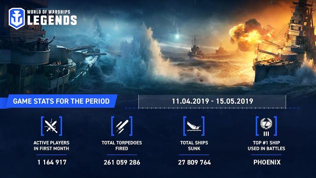 World of Warships: Legends infografika