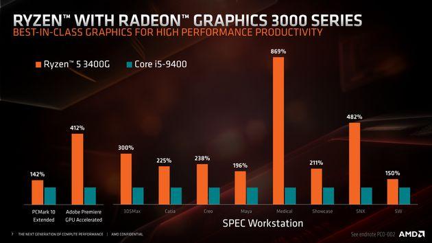AMD Ryzen 5 3400G wydajność