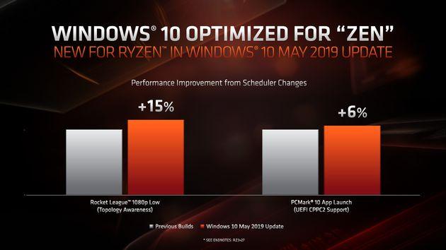 Windows 10 May 2019 Update - poprawki pod AMD Zen