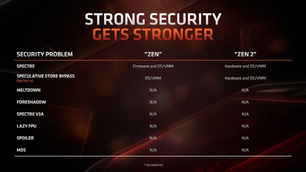 AMD Zen i Zen 2 - poprawki bezpieczeństwa