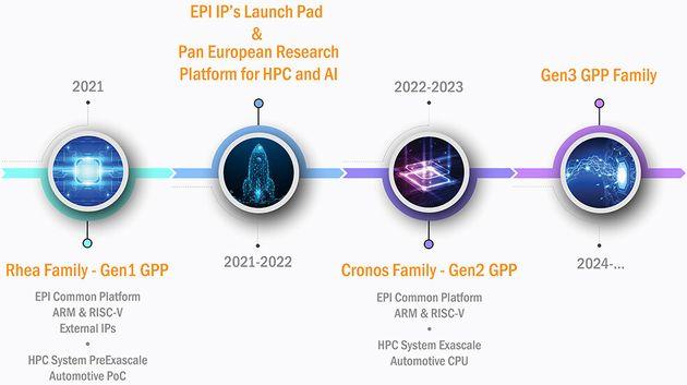 EPI - plany wydania procesorów