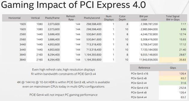 Porównanie szerokości pasma przesyłanego obrazu i magistrali PCI-Express