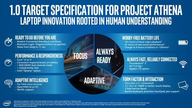 Intel Project Athena - specyfikacja 1.0