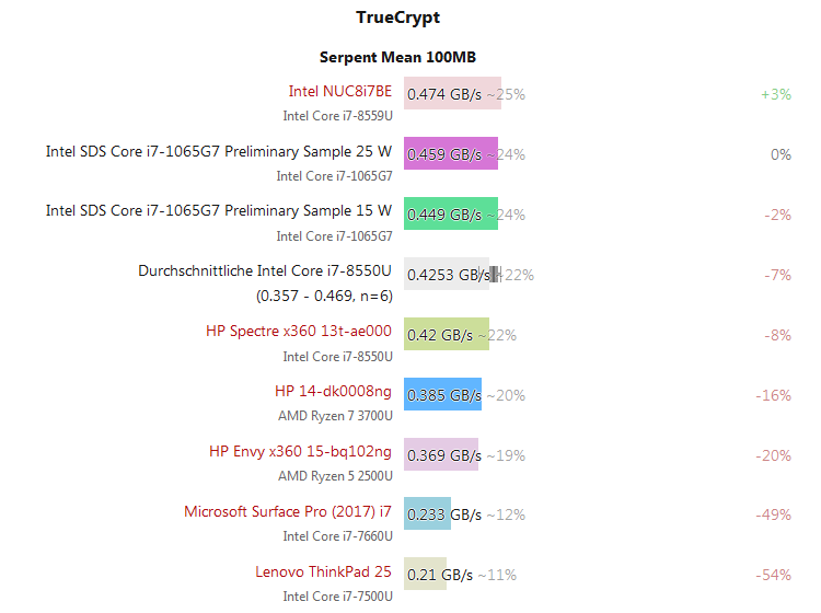 Intel Core i7-1065G7 – Performance results from the Ice Lake