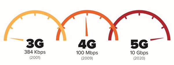 Szybkość 5G