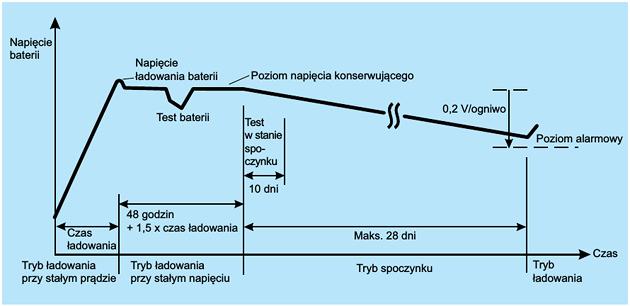 Cykl ABM i eksploatacja – jak to działa?
