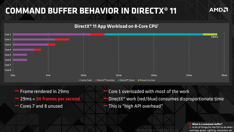 Czas generowania klatki - DirectX 11