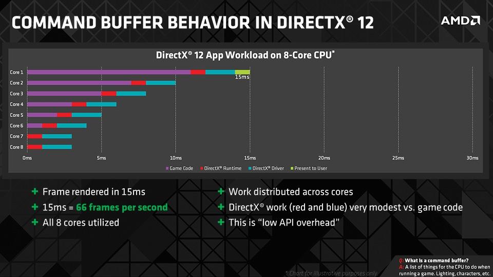 Czas generowania klatki - DirectX 12