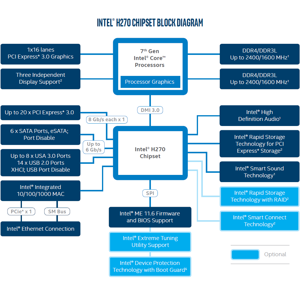 Intel H270 - schemat chipsetu