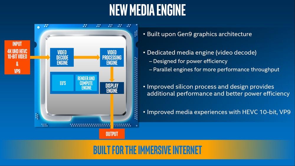 Intel Kaby Lake - iGPU