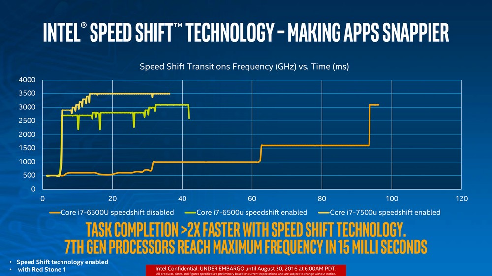 Intel Kaby Lake - Speed Shift 2