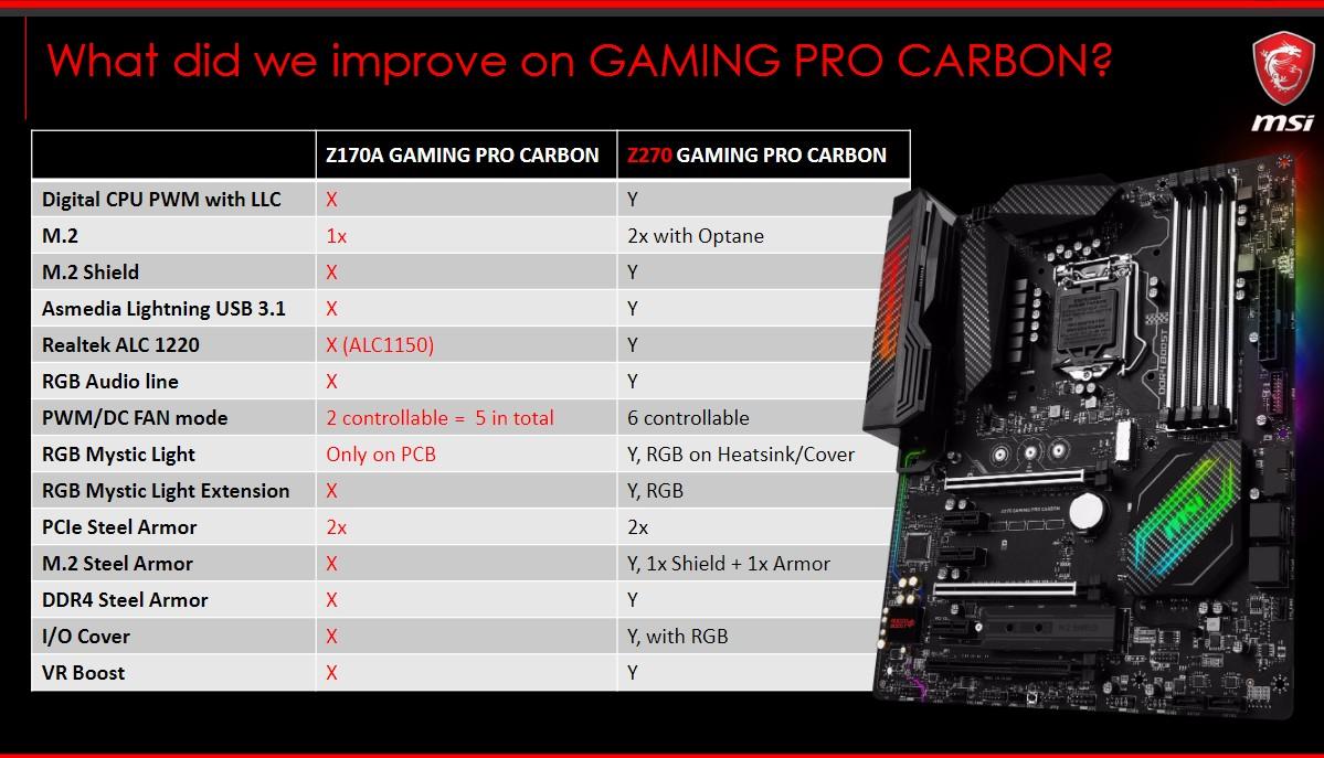 MSI Z270 Gaming Pro Carbon - test  Nowe i lepsze?