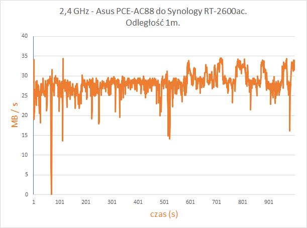 Wydajność połączenia dla częstotliwości 2,4 GHz przy użyciu programu iperf