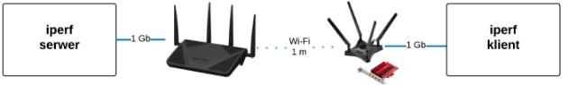 Schemat logiczny sieci wykorzystanej do testowania karty ASUS PCE-AC88 przy użyciu programu iperf