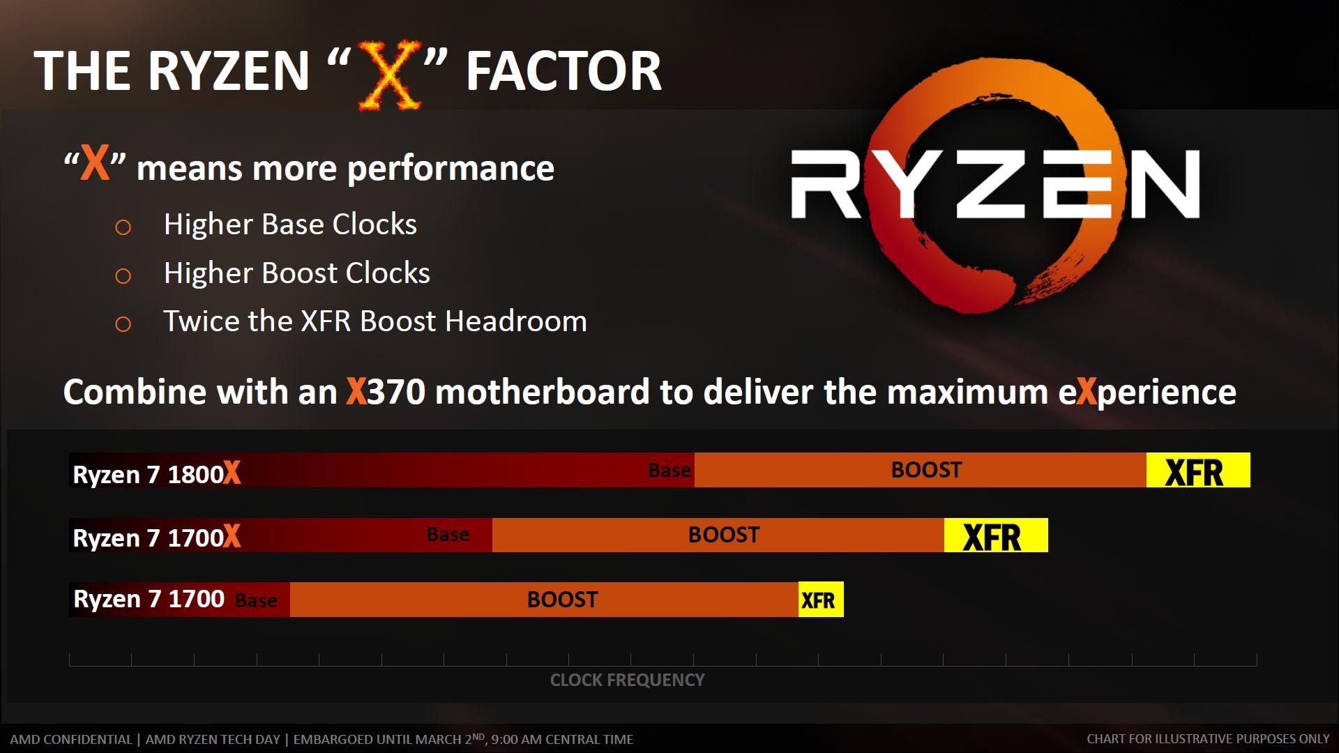 AMD XFR
