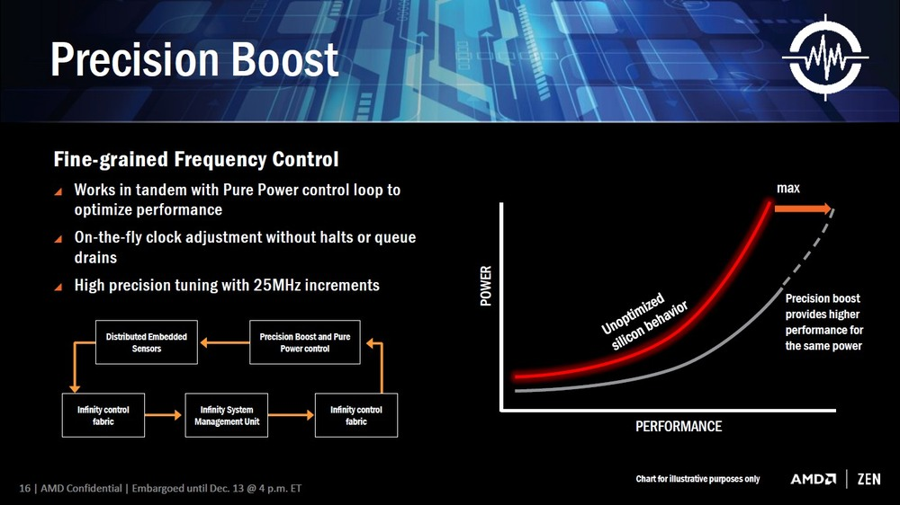 AMD SenseMI - Precision Boost