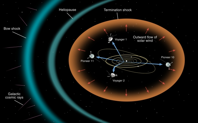 Voyager Pioneer sondy