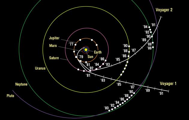 Voyager trajektoria widziana z góry