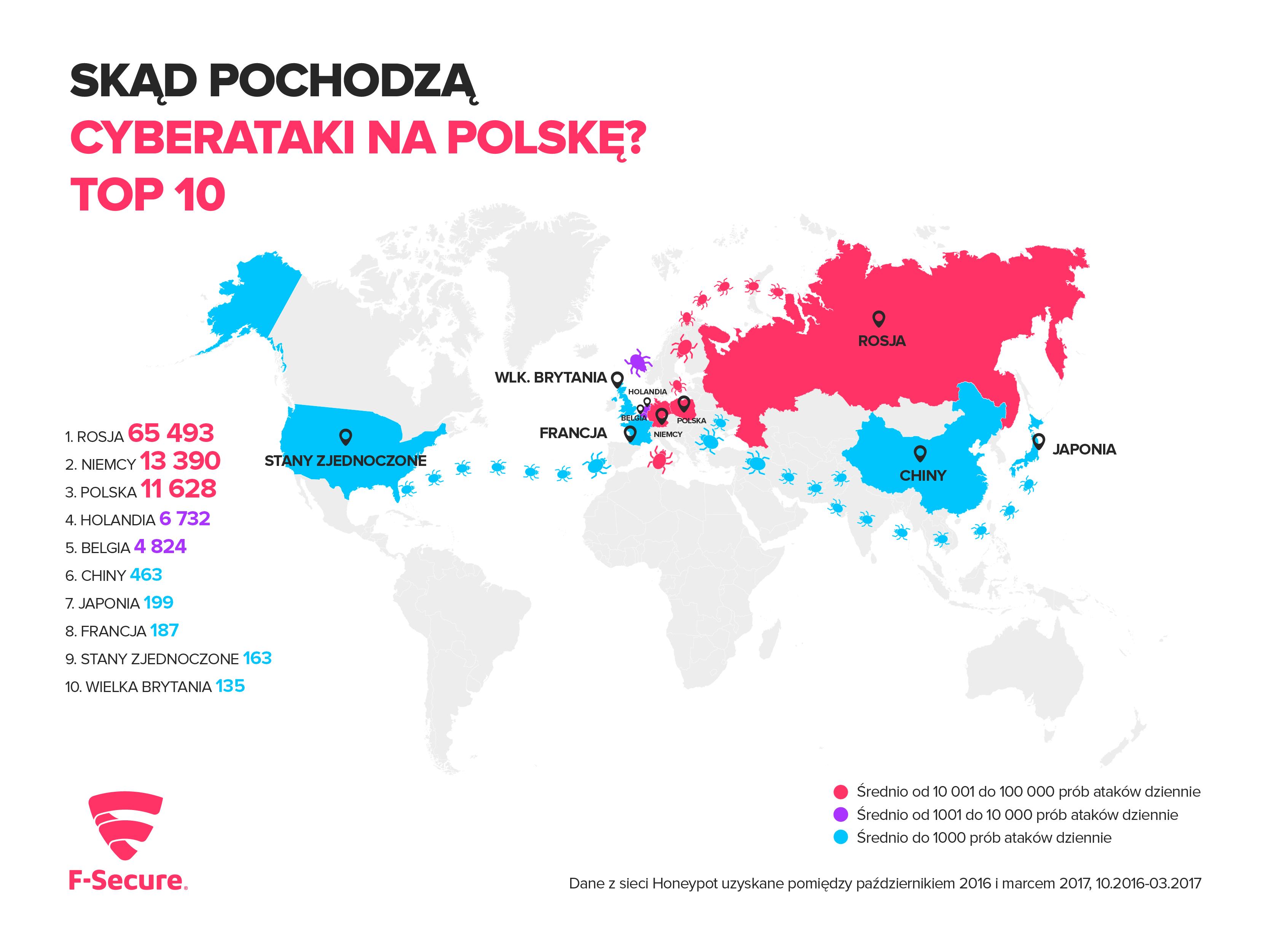 Cyberataki na Polskę F-Secure