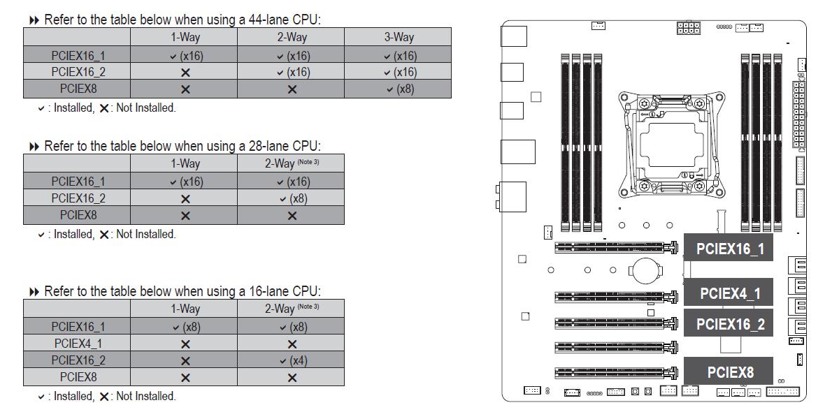 Gigabyte X299 Aorus Gaming 3 - konfiguracja złączy PCI-Express