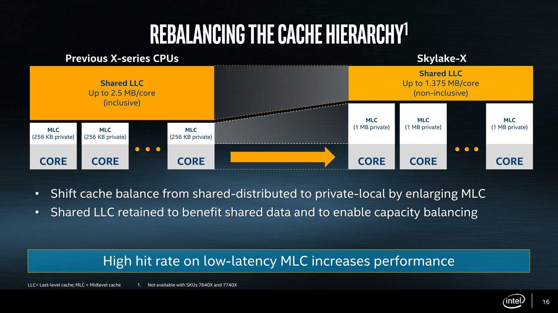 Intel Skylake-X - pamięć podręczna
