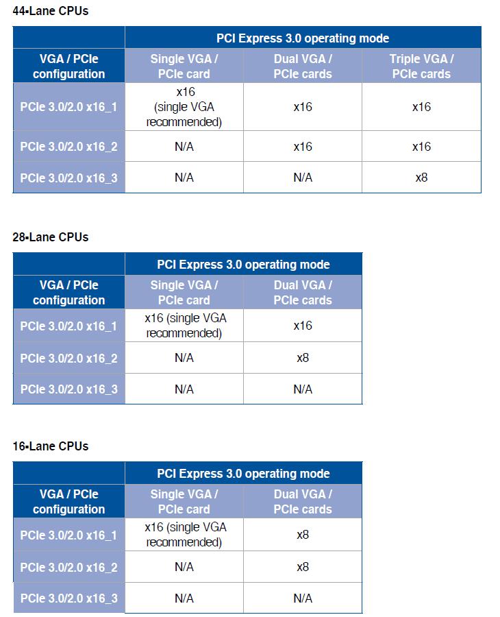 ASUS TUF X299 Mark 1 - złącza PCI-Express
