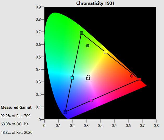 Samsung 55MU6102 - krzywa kolorów