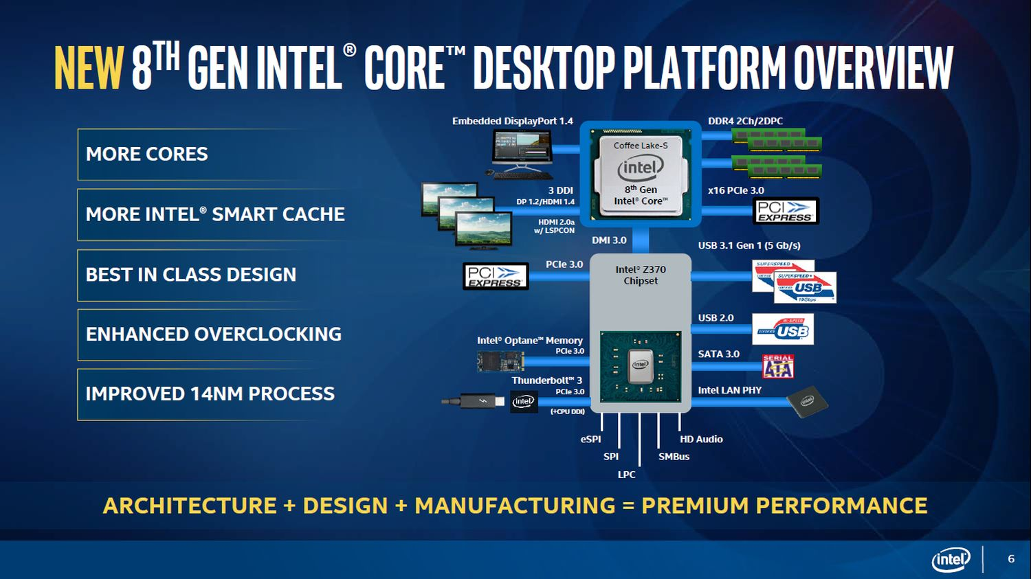 Intel Z370 - diagram chipsetu