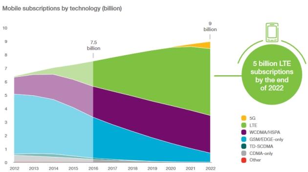 LTE rozwój