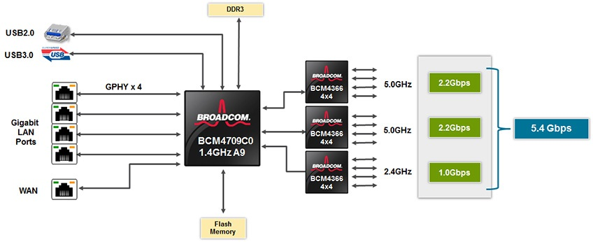 Broadcom Tri-band Xstream
