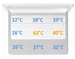 temperatura obciążenie