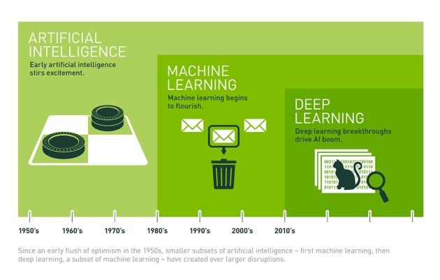 Sztuczna Inteligencja Nauczanie maszynowe i Głębokie uczenie