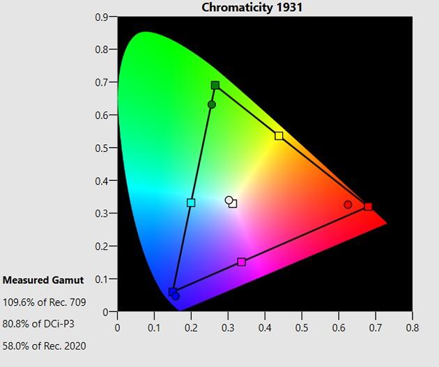 Toshiby 55U7763 - krzywa kolorów