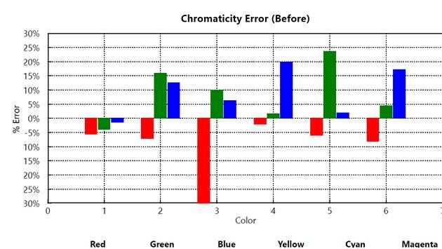 Toshiby 55U7763 - chromaticity error