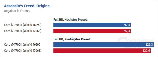 Porównanie wydajności systemów Windows 10 16299 i 17063