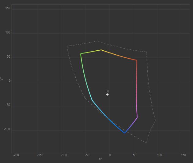 test kolorymetrem, wykres gamut