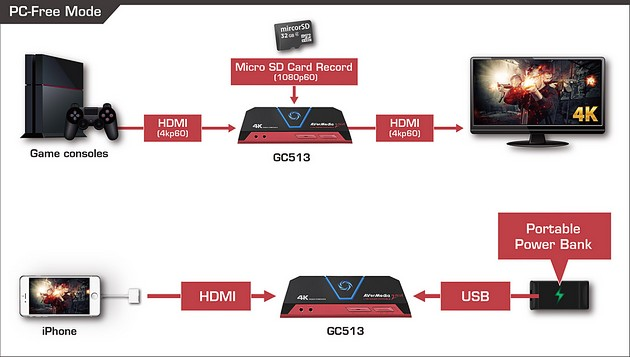 AverMedia Live Gamer Portable 2 Plus - połączenie bez PC