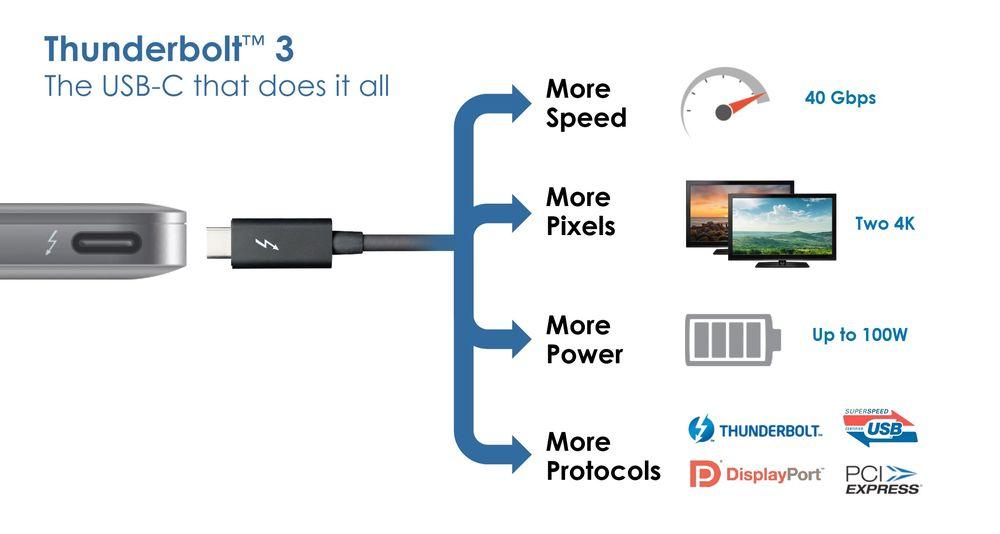 Thunderbolt 3 - funkcjonalność