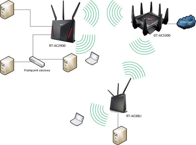 Idea sieci Asus AiMesh