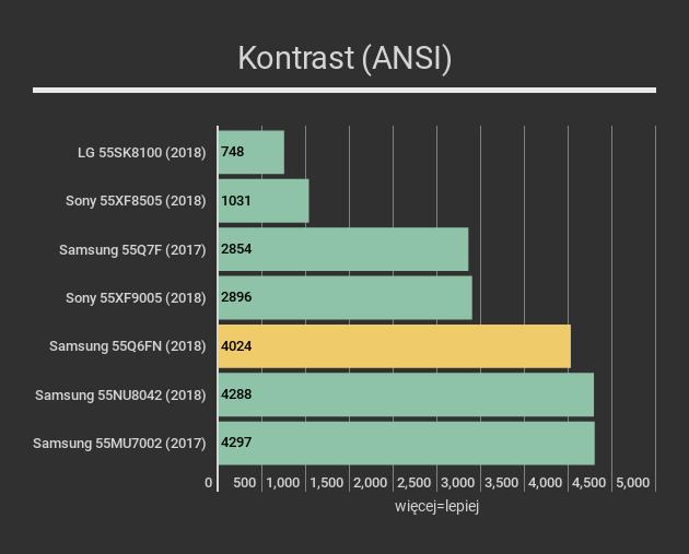 Samsung 55Q6FN - kontrast
