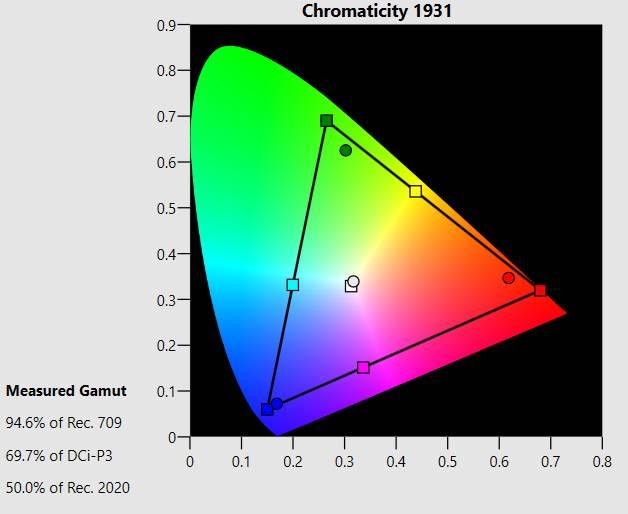 LG 50UK6500 - chromacity