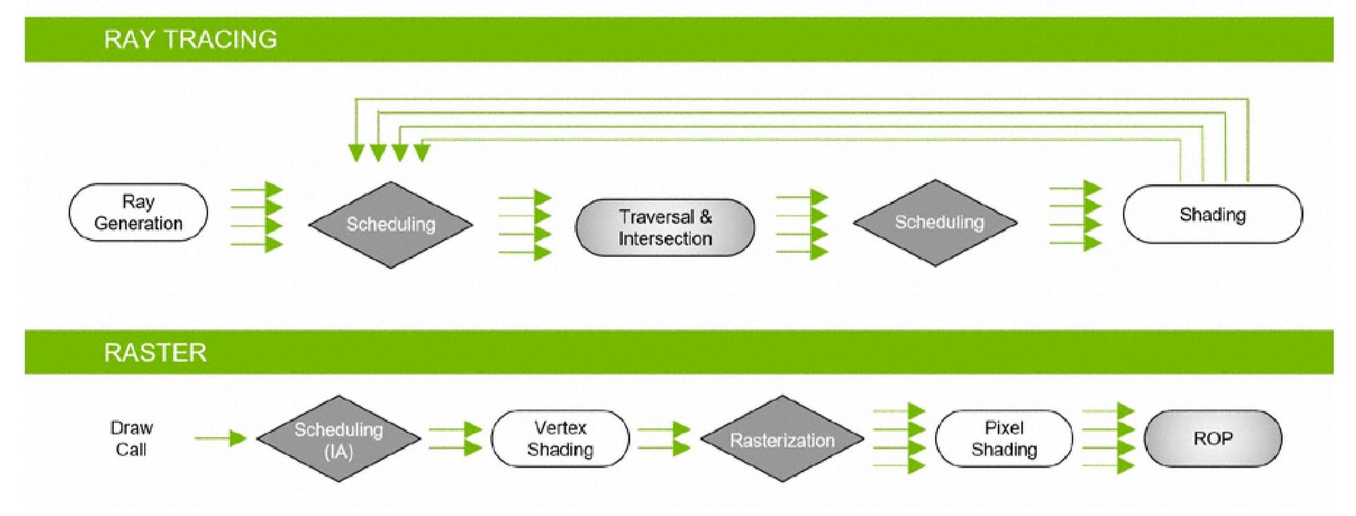 Ray-tracing i rasteryzacja