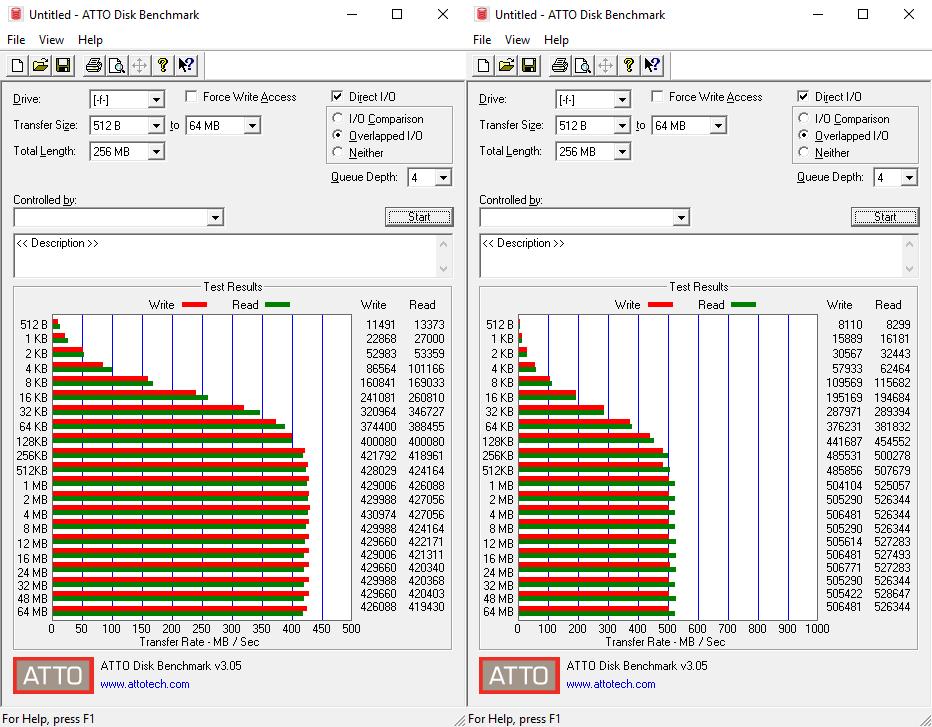 SanDisk Extreme Portable SSD - wyniki ATTO