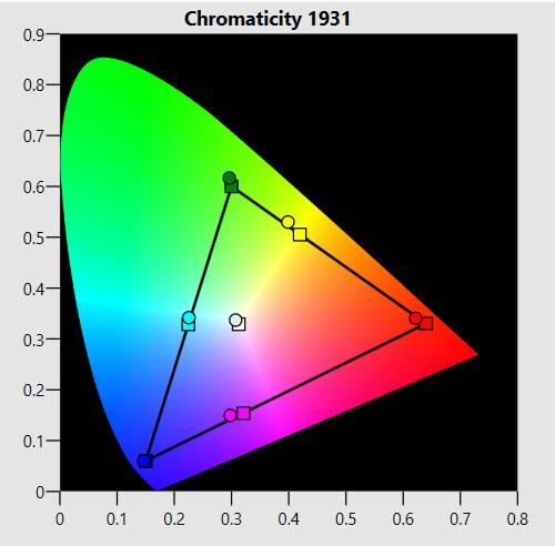 chromaticity 1931
